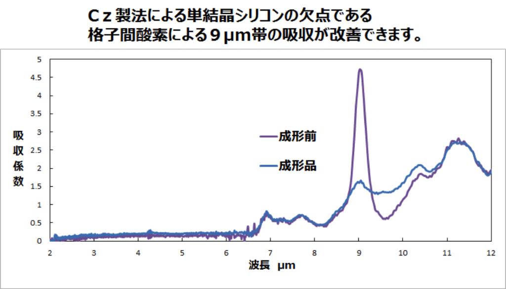 Cz製法による単結晶シリコンの特性改善